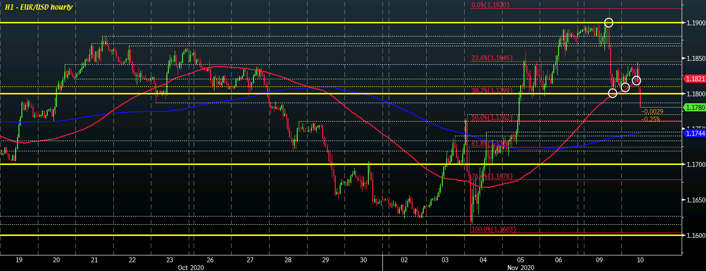 EUR/USD falls to session low as sellers wrestle back some near-term control
