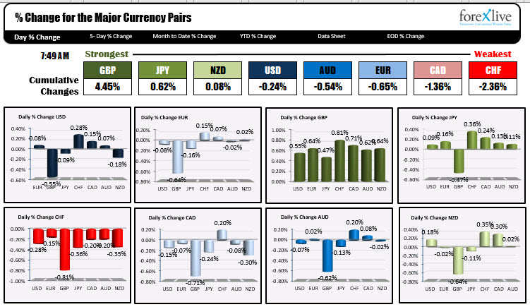Photo of GBP is strongest and CHF is weakest as trader NA enters for the day