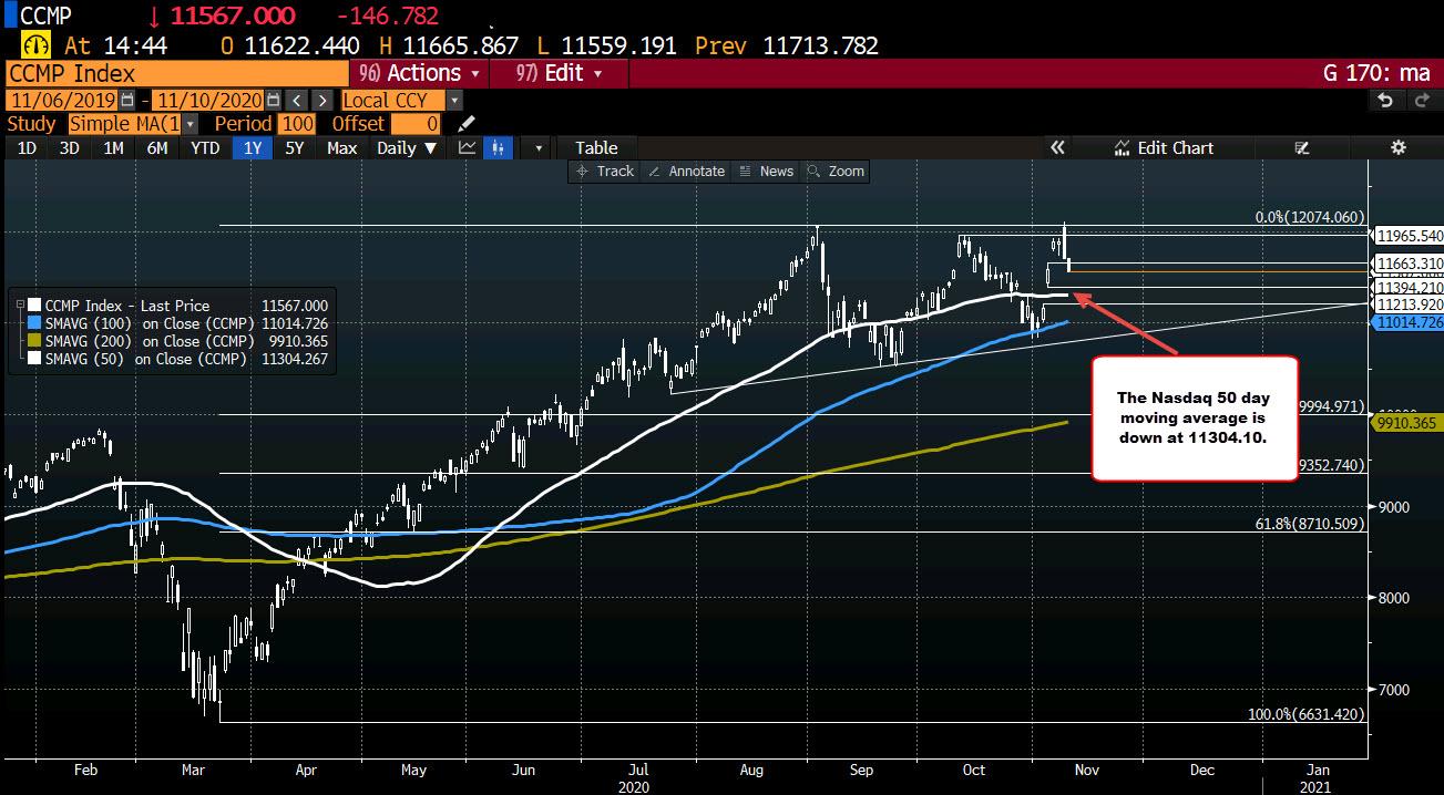 Photo of NASDAQ stocks continue to decline