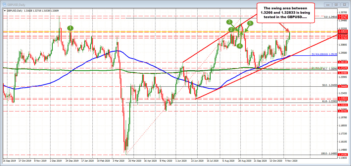 Photo of GBPUSD is testing the swing zone. Jobs at the highest level since September 4