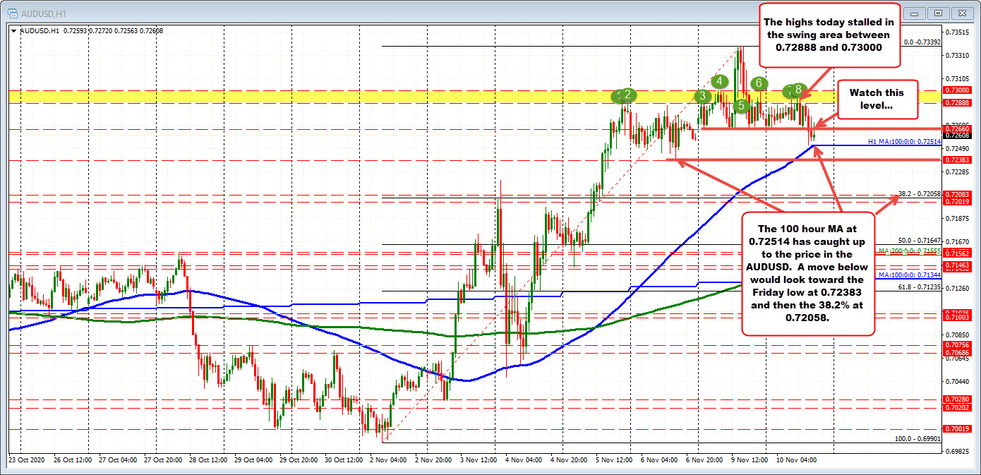 A slow decline allows for the 100 hour MA to catch up