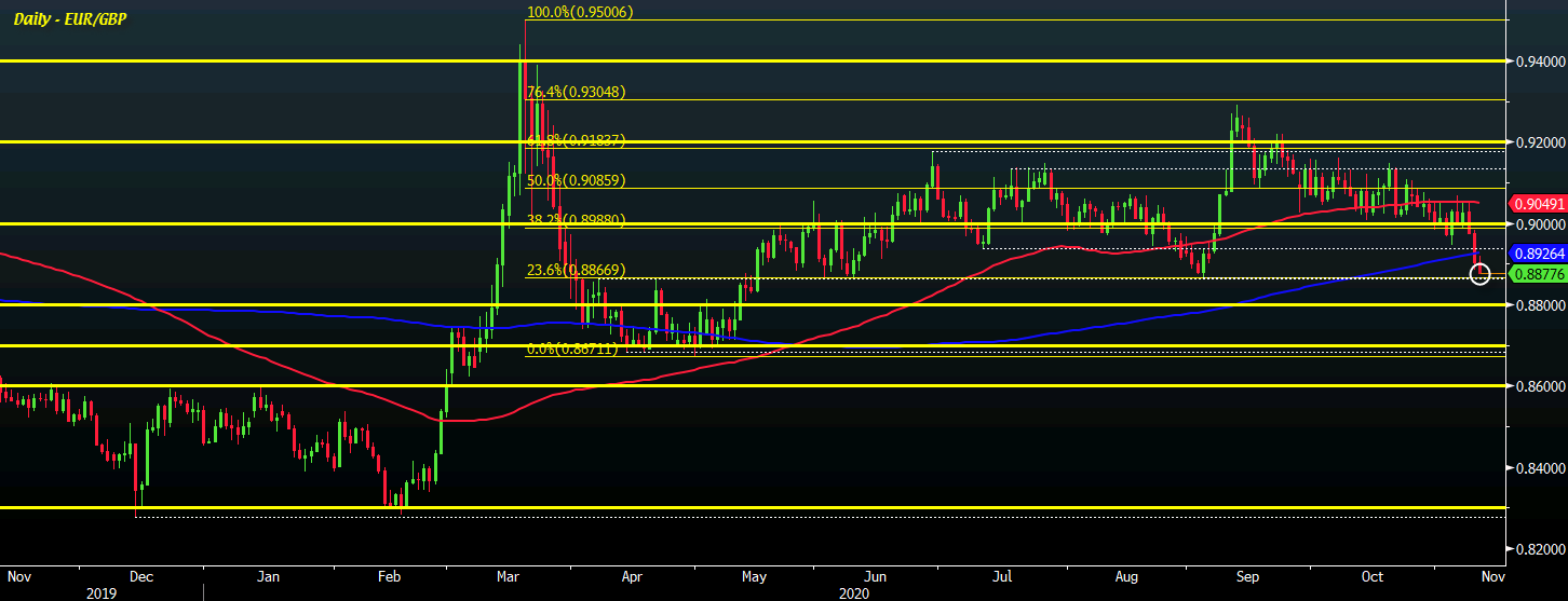 Photo of EUR / GBP drops below 0.8900, September lows in sight