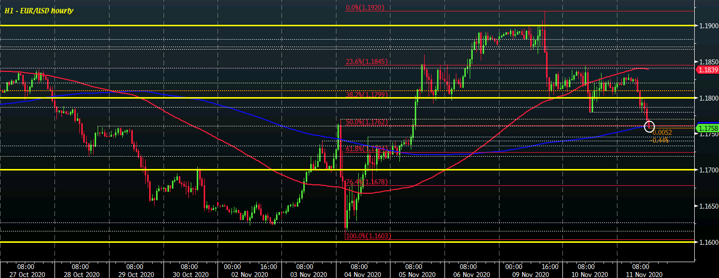 Photo of EUR / USD falls to new lows on this day as sellers try to gain control in the short term