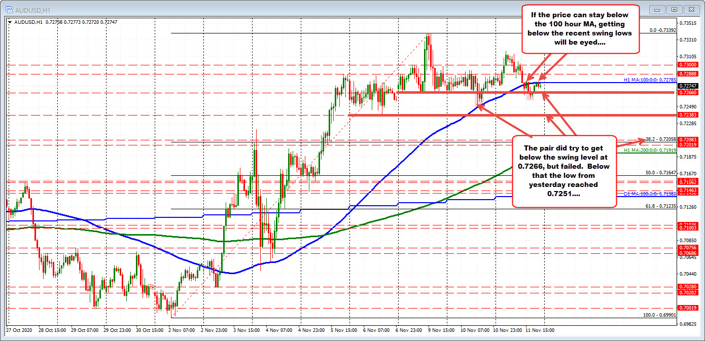 The AUDUSD has closed below the 100 hour MA over the last 7 hours