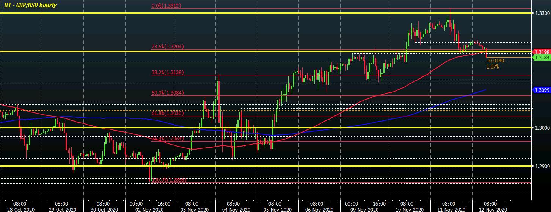 GBP/USD H1 12-11