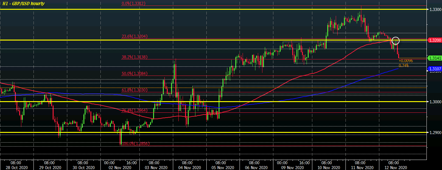 Photo of Cable eases to session lows ahead of North American trading