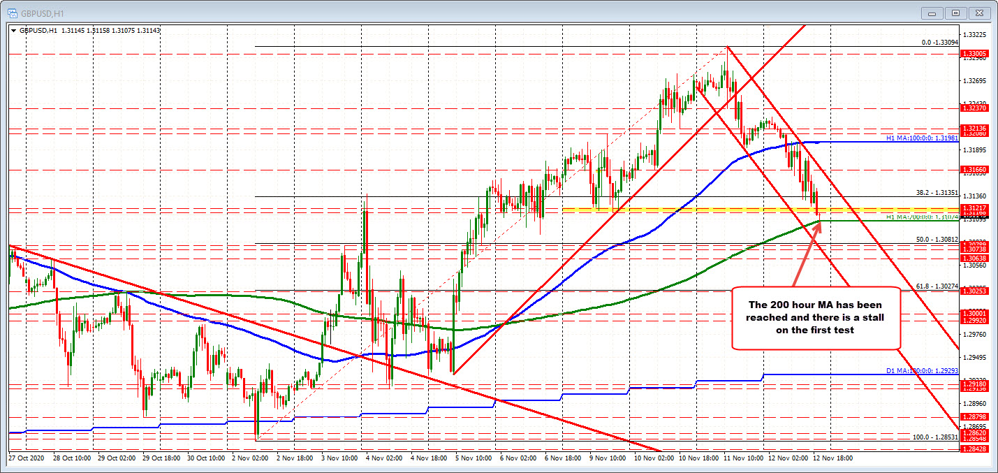The GBPUSD has reached the lower support target at 1.31074