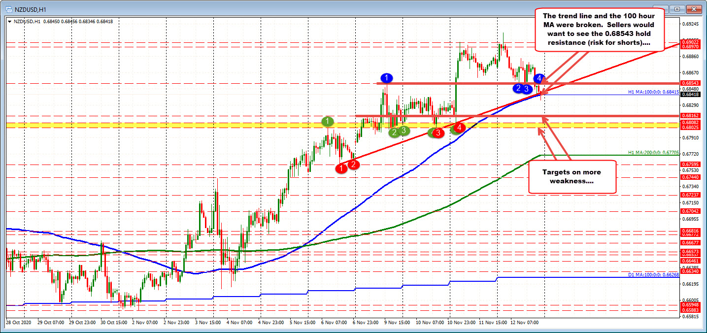 Photo of NZDUSD drops below 100 hour MA and trendline as stocks weaken
