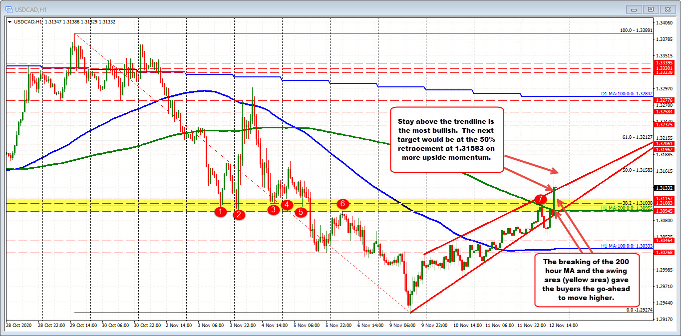 Photo of USDCAD breaks higher. Moves above 200 MA hours and runs.
