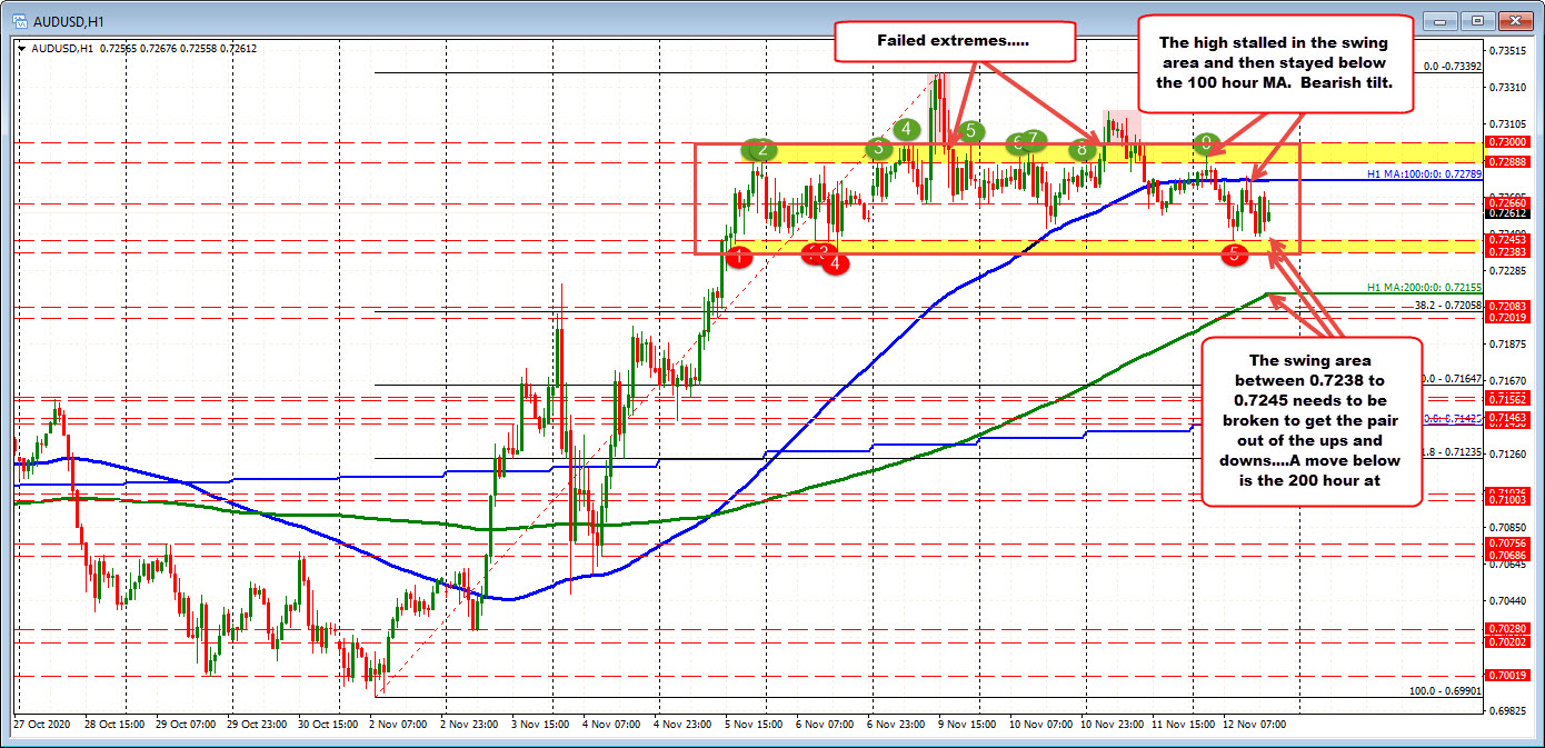 AUDUSD has key support between 0.7238 and 0.7245