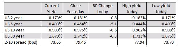 Los índices principales bajaron en el día debido a la preocupación por el aumento de Covid_