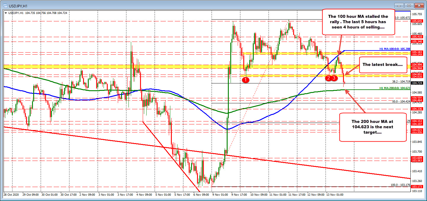 USDJPY falls to new lows and looks toward 200 hour MA