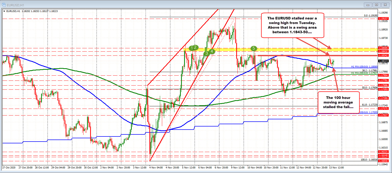 Photo of EURUSD standing above 100 hour moving average and trading up and down