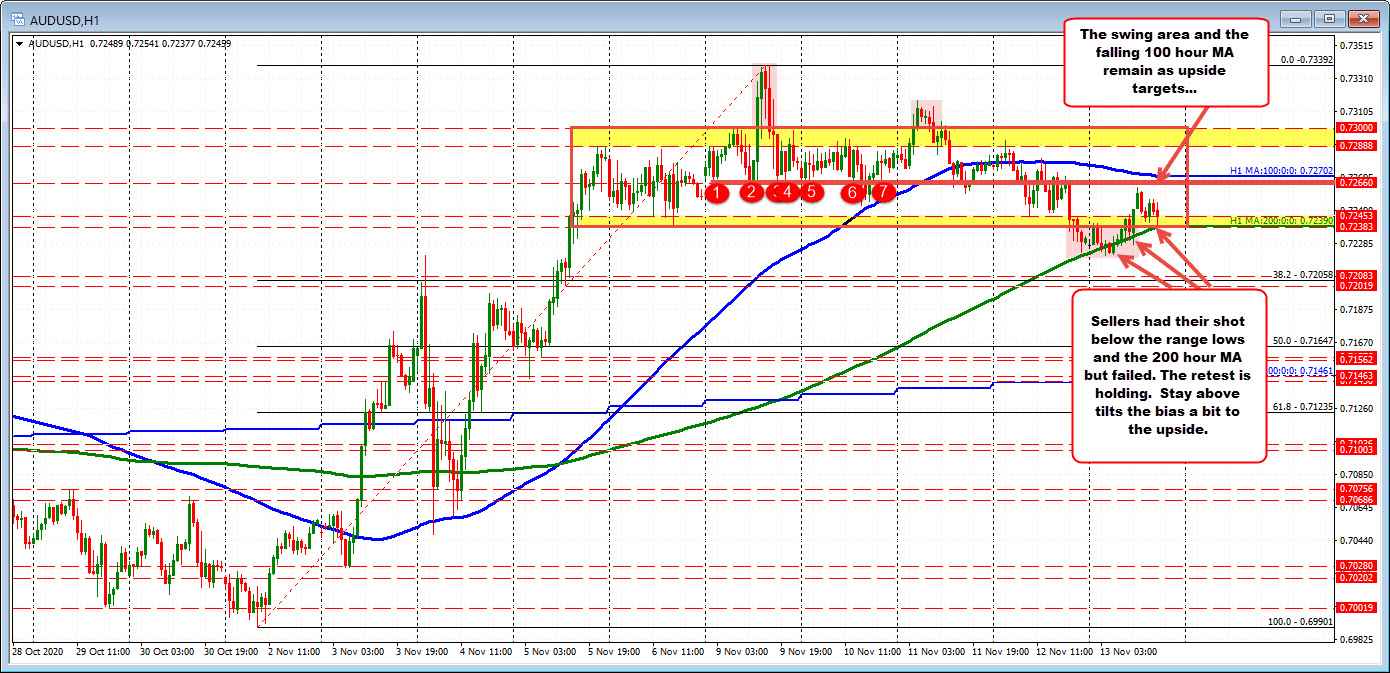 Photo of AUDUSD sellers had their chance? Stays above 200 MA hours / swing zone