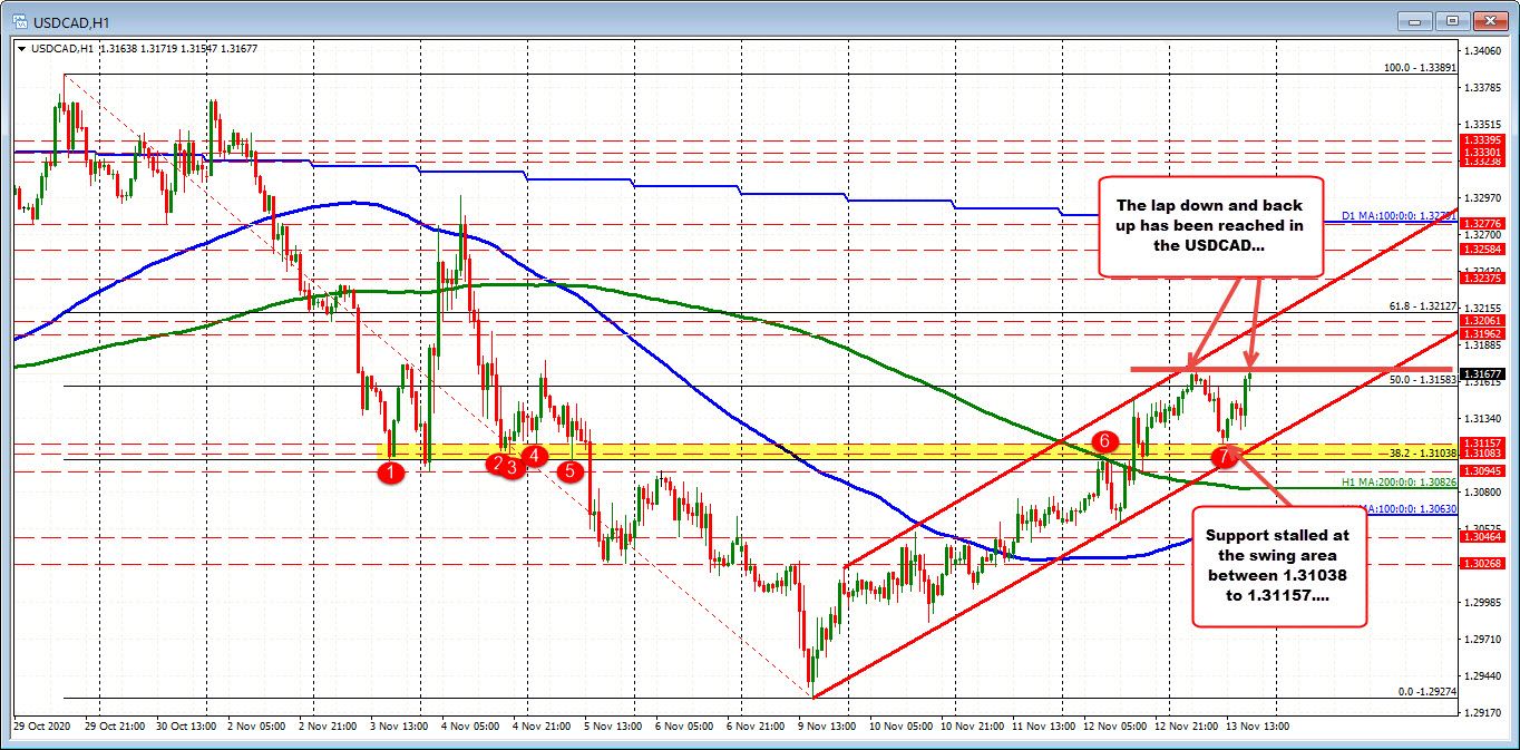Tests the high at 1.3170 level