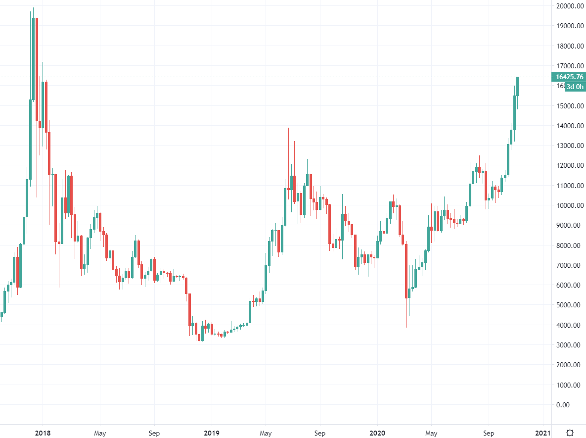 BTC is steadily rising above 16K, setting new highs for the day, week, month ... year: