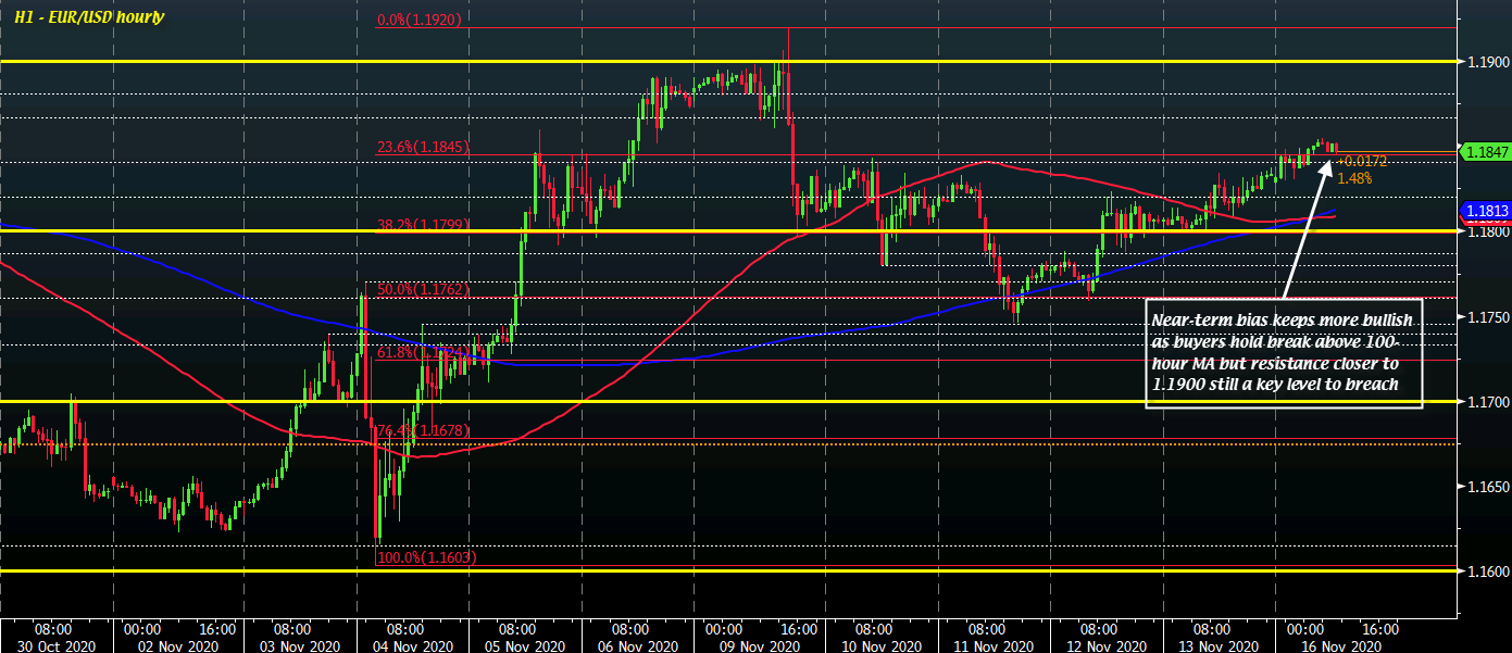 Photo of EUR / USD slightly higher as dollar remains slightly weaker to start the session