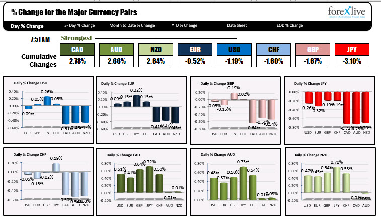 Photo of CAD is strongest and JPY is weakest when NA traders enter for the day