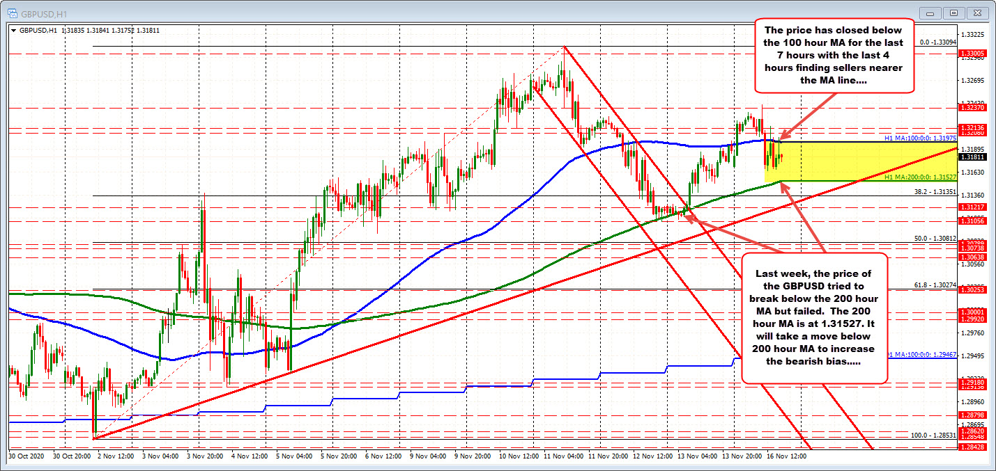 Photo of GBPUSD trades between 100/200 hours MA