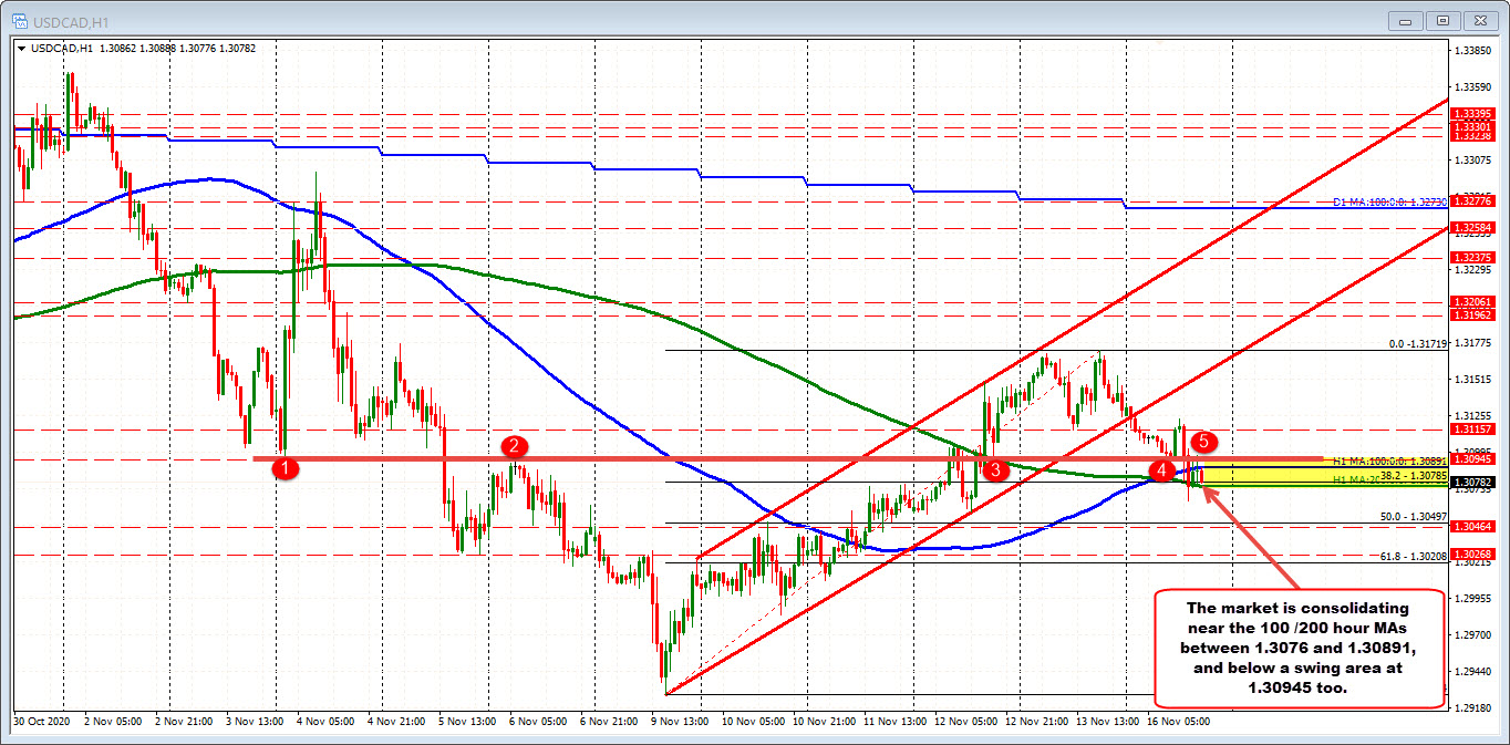Photo of USDCAD consolidates around 100 and 200 hours of management