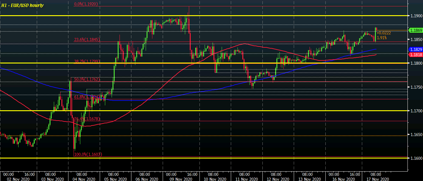 EUR/USD H1 17-11
