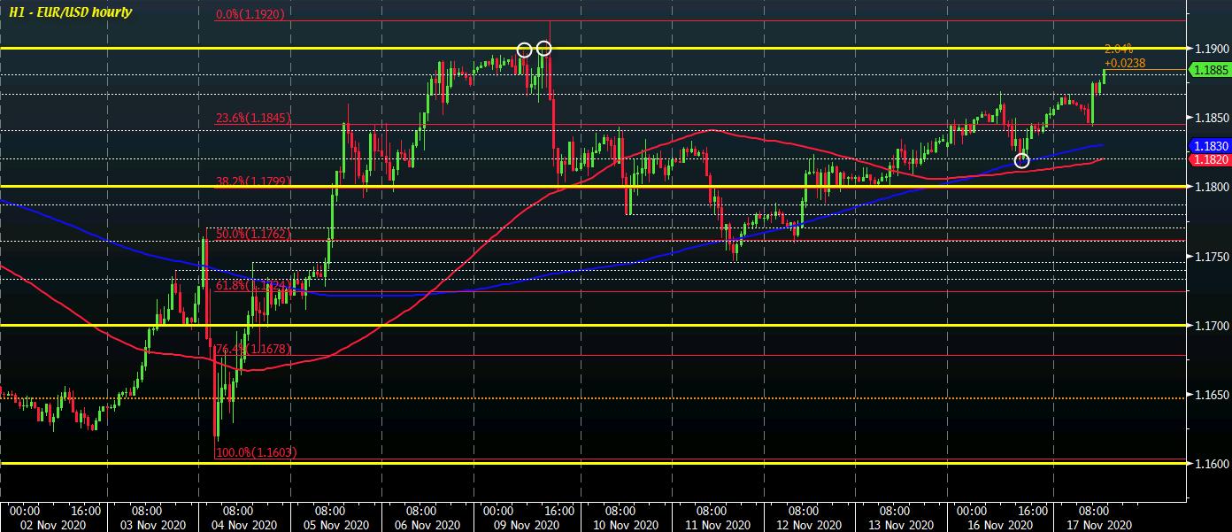 EUR / USD H1 17-11