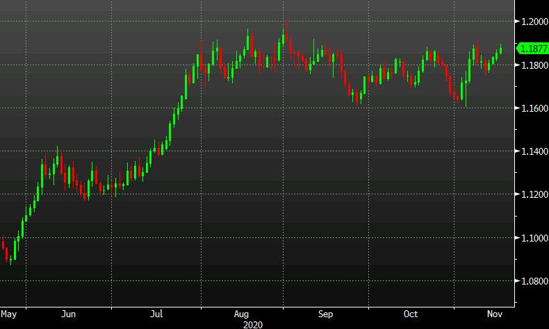 TD cree que es hora de vender el euro