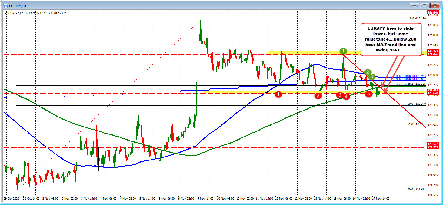 EURJPY slides lower and below 200 hour MA