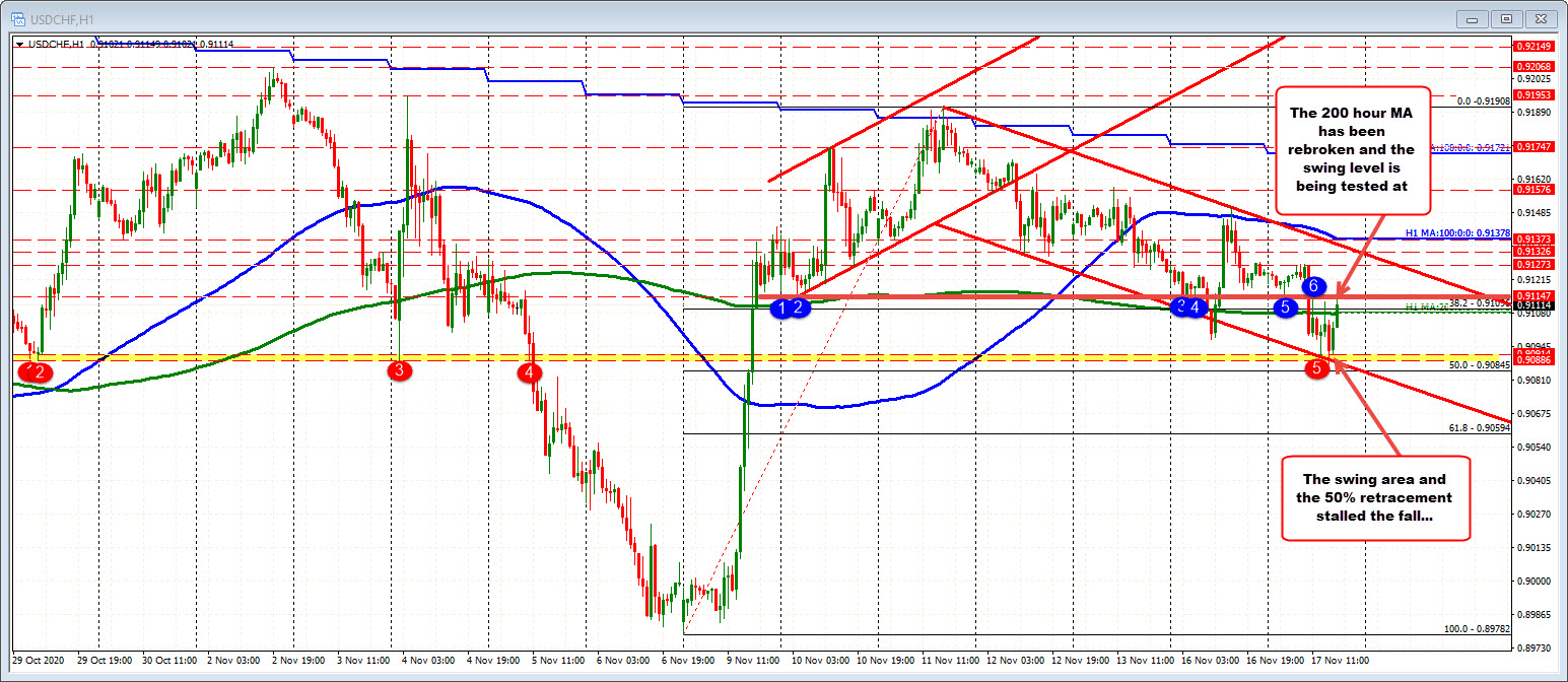 USDCHF bounces. Tests Asian-Pacific swing low after bouncing near 50% midpoint