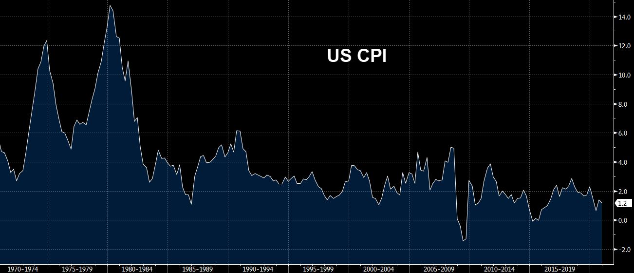 Inflación estadounidense