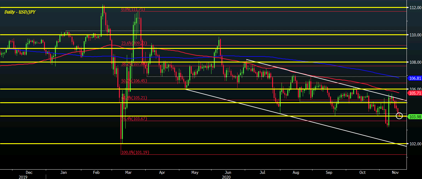 USD/JPY eases just below 104.00 as risk tilts more defensively ahead of European trading