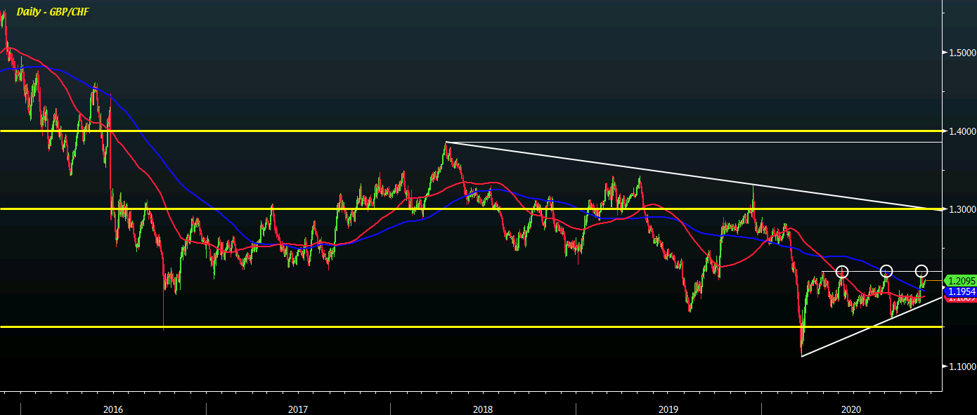 GBP/CHF could easily rally to between 1.30 and 1.40 over the next 12 months