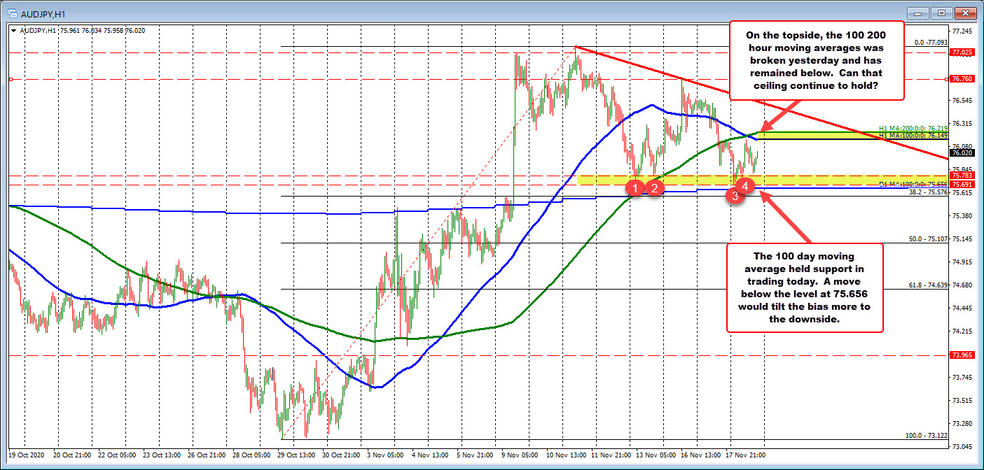 AUDJPY traders have a decision to make