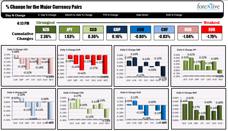 Forex news for North American trading onNovember 18, 2020.