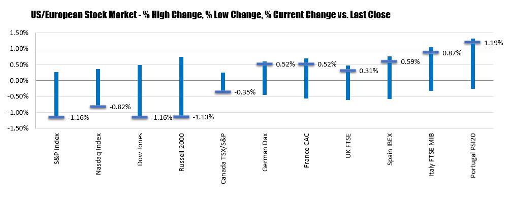 The US stock market.
