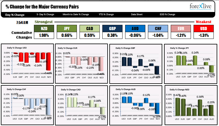 Photo of NZD is strongest and USD is weakest as NA traders enter for the day