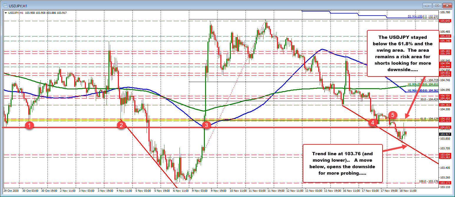 Photo of USDJPY lower on the day. Below 61.8% retracement
