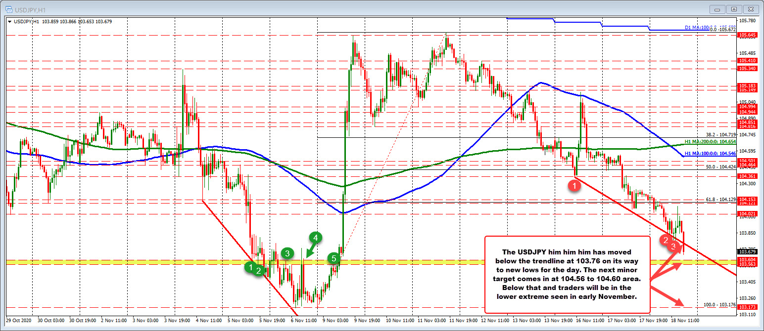 USDJPY falls below a lower trendline and trades to new session lows