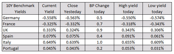 Photo of The main European indices end the session with gains at all levels