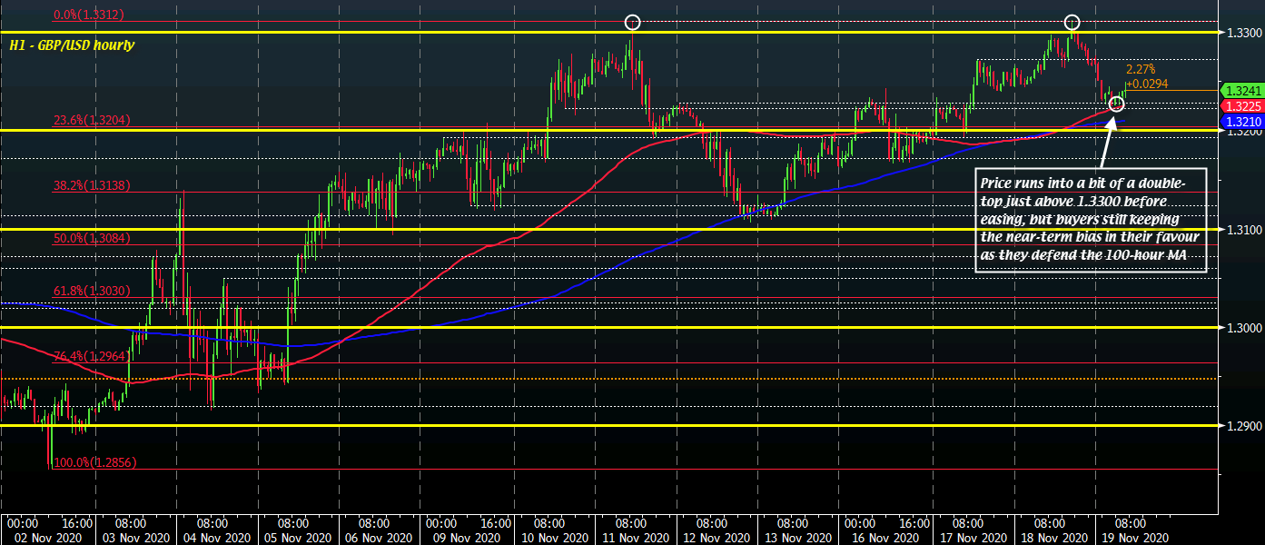 Photo of GBP / USD hits a bit of a double top, but buyers are still keeping short-term control for now