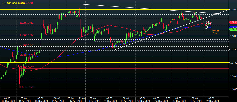 EUR / USD S1 19-11