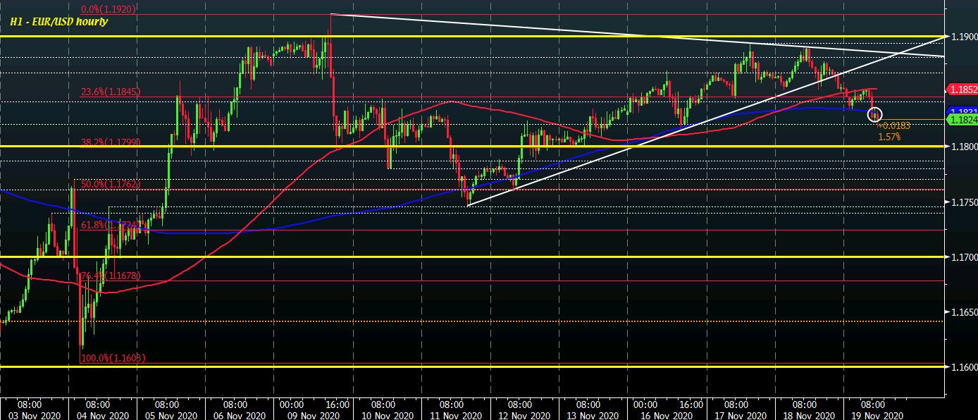 EUR/USD H1 19-11