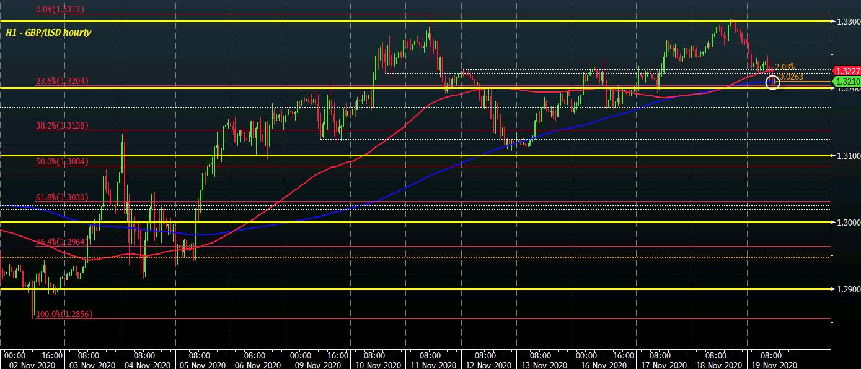 GBP/USD H1 19-11