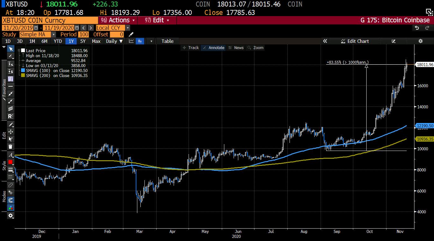 Photo of Bitcoin Bounces As Near-Top Consolidation Continues