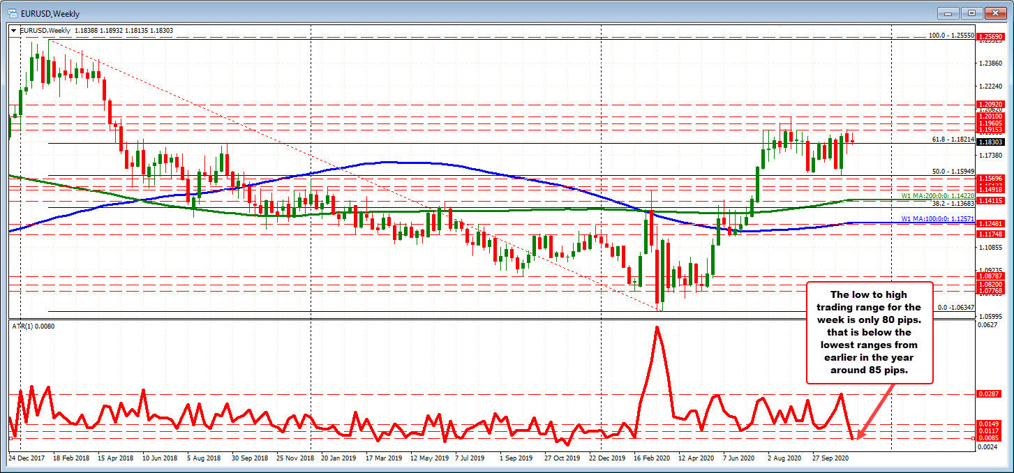 EURUSD on the weekly chart