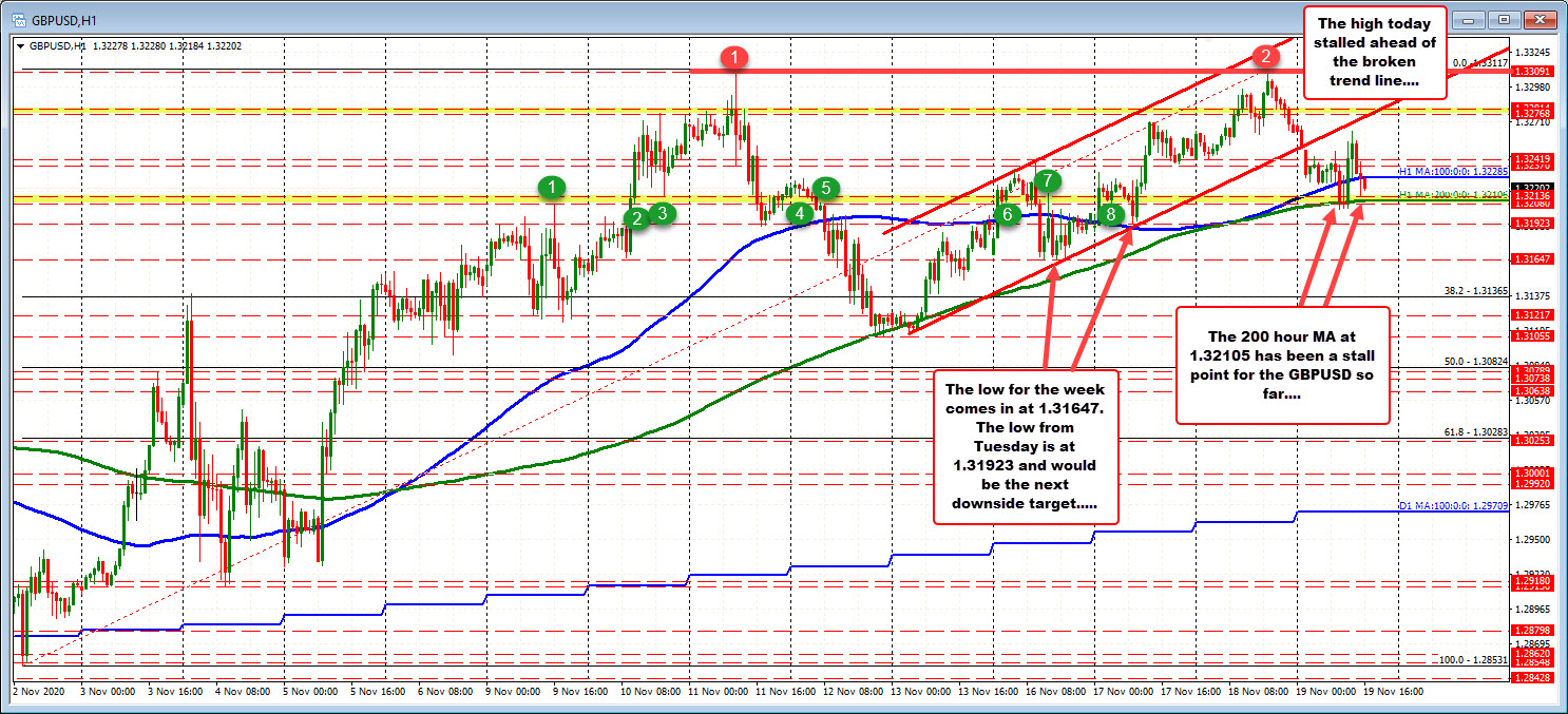 Photo of GBPUSD lower but must drop below 200 hour MA
