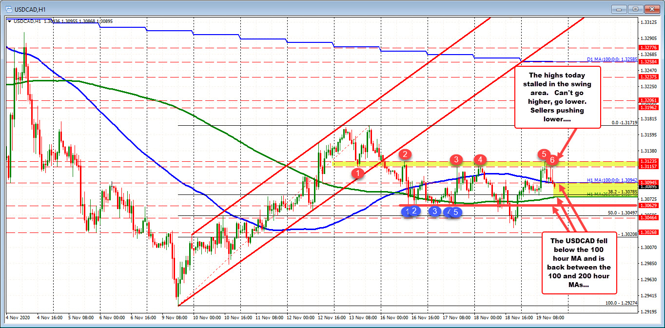 The swing highs for the week stalled the earlier rally today in the USDCAD