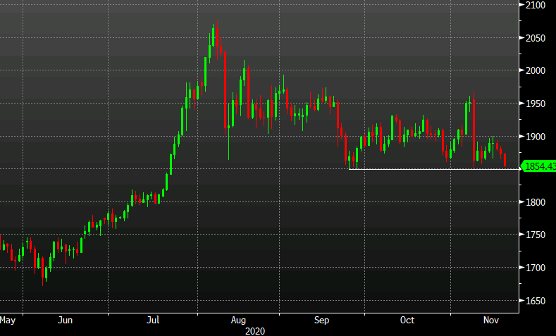 Photo of Gold threatens lower end since September as prices fall 1%