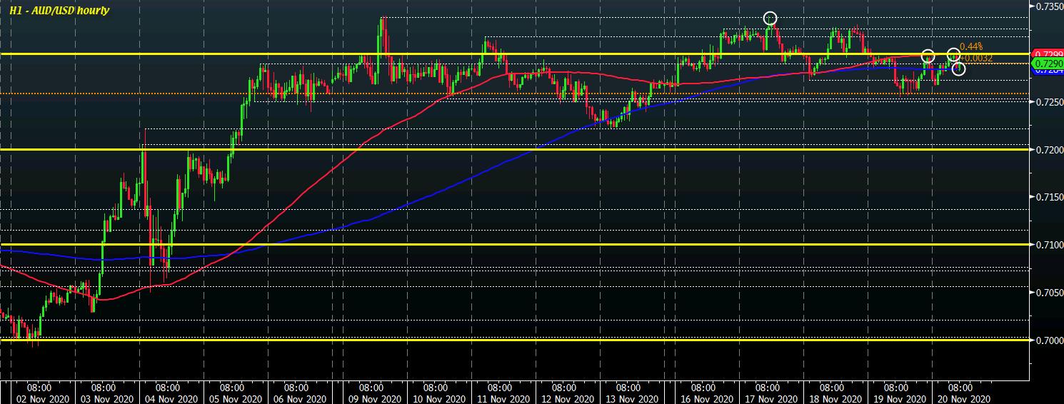 AUD/USD H1 20-11