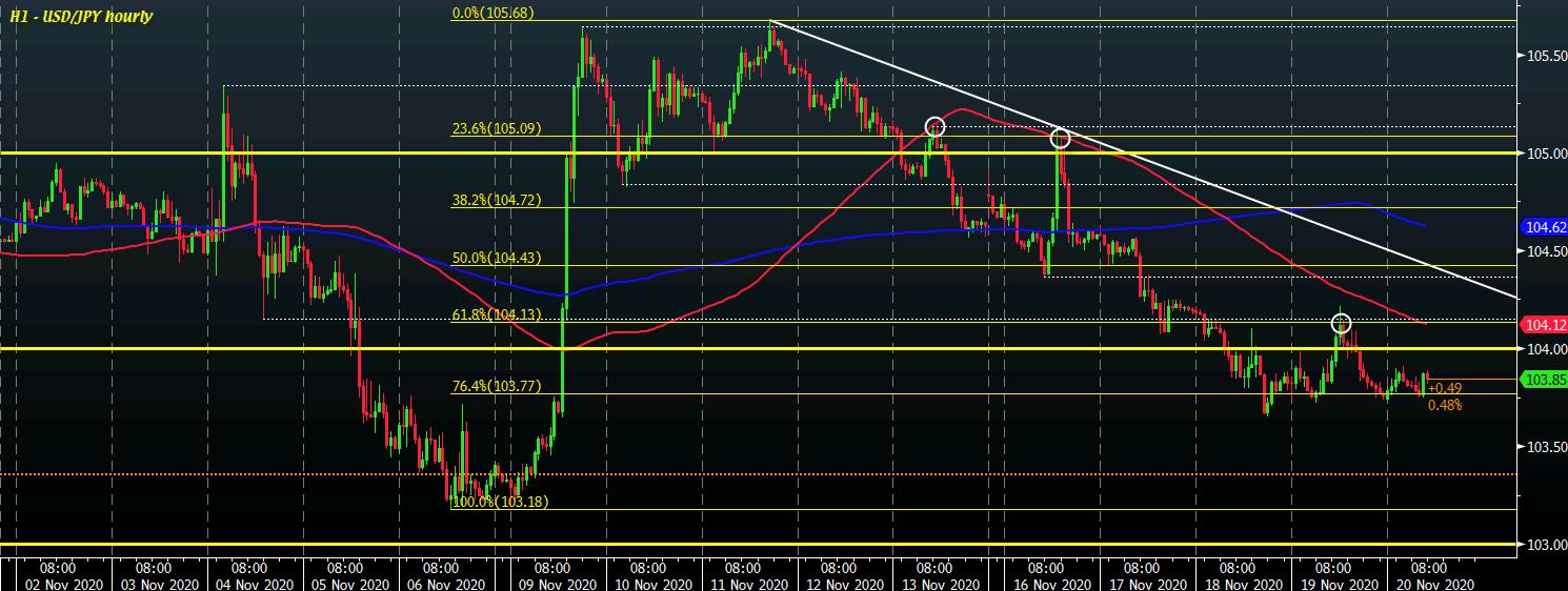USD/JPY H1 20-11
